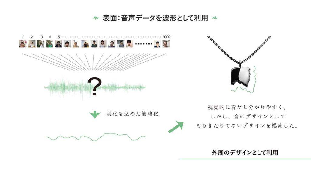 1000人の声から作るネックレス。表のデザインの説明